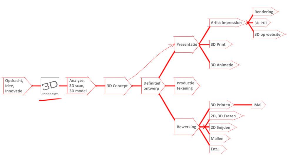 3D line design proces2
